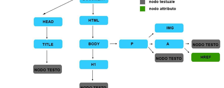 Guida a Javascript: introduzione a DOM