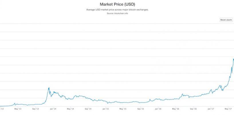 Edit: Bitcoin come catene di san antonio?